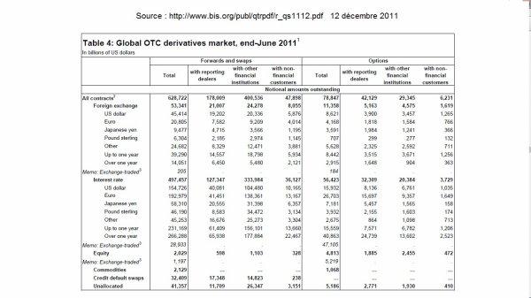 Réactualisation des chiffres sur les produits dérivés de la finance