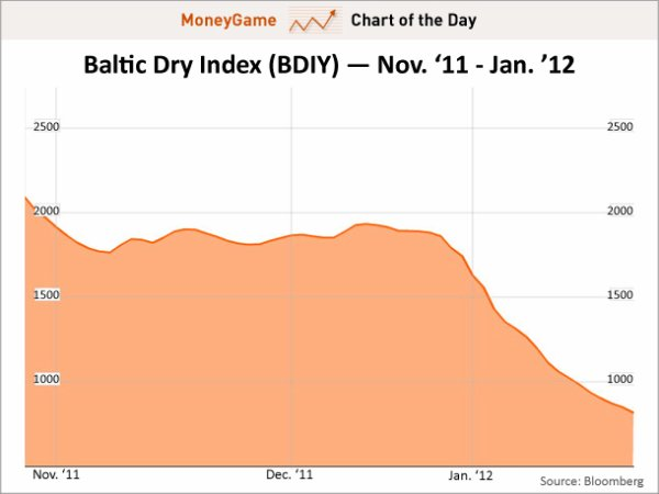 Baltic Dry Index : le commerce mondial à sec !