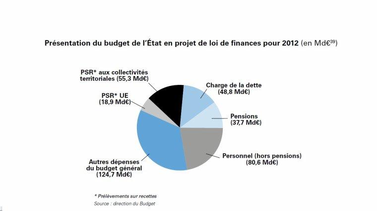 La charge de la dette en France : 48,8 milliards d'euros en 2012