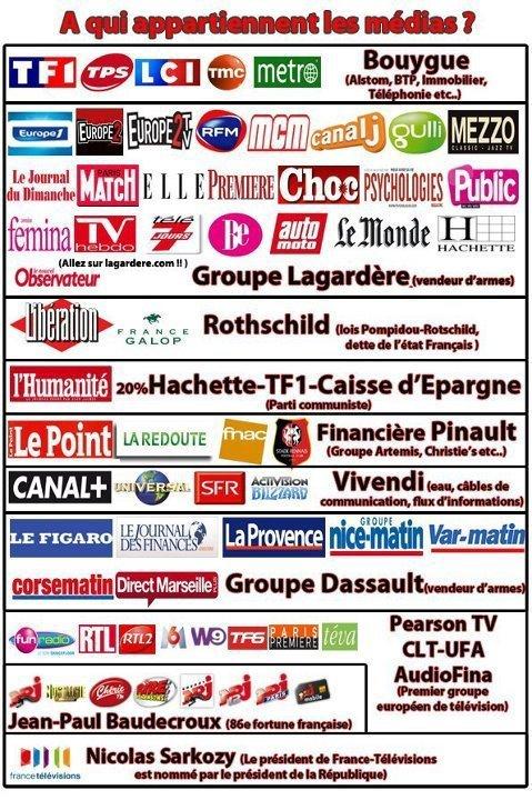 Moins de 10 personnes contrôlent l'ensemble des médias français