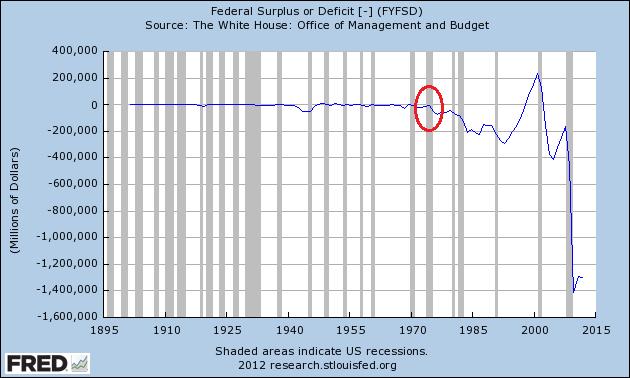 Le déficit fédéral des USA de 1895 à nos jours
