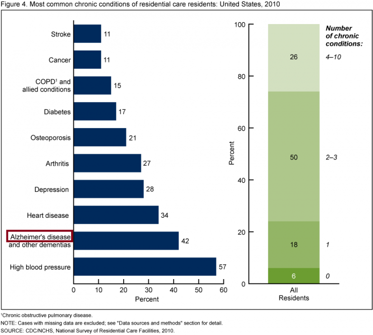 Alzheimer : tableau comparatif (USA 2010)
