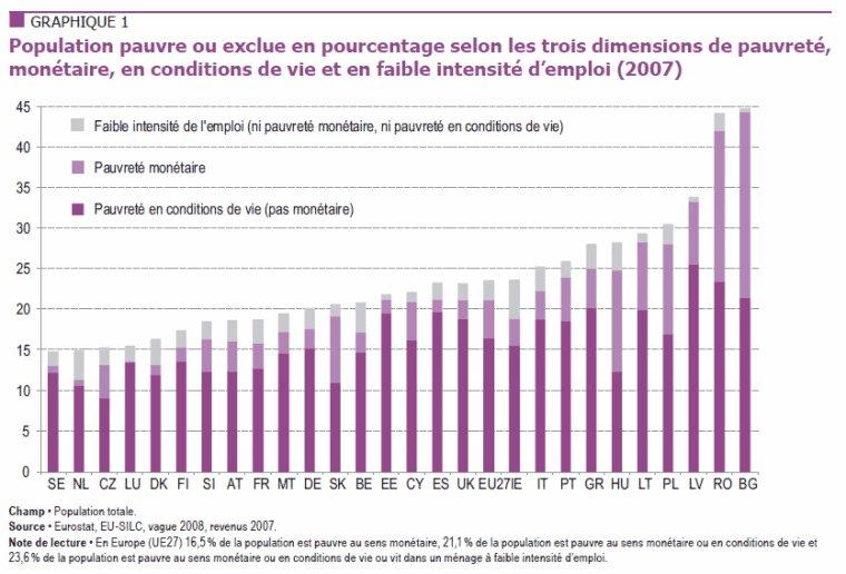 Un européen sur quatre est pauvre !