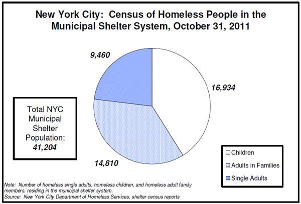 Enfants SDF à New York et exponentielle