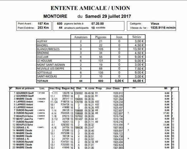 Résultat Montoire / Fin De Saison