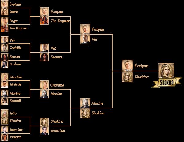 Récapitulatif des duels d'avril 2017