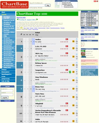 whigfield - c'est cool  n° 9 dans les charts danois !!!