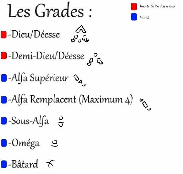 Les Grades