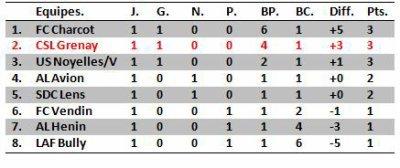 resultat et classement de la 1ere journee