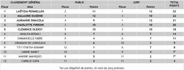 Miss Vacances 2014 - La grande finale