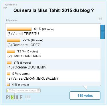 Miss Tahiti 2015 - Les résultats de l'élection du blog