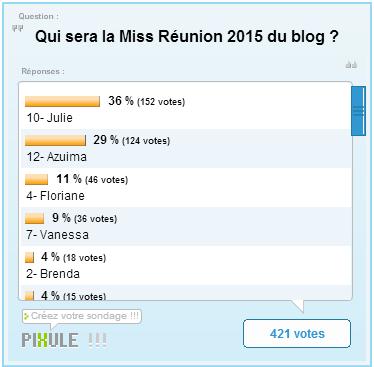Miss Réunion 2015 - Les résultats de l'élection du blog