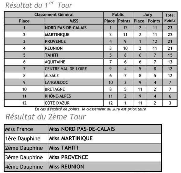 MISS FRANCE 2016 EST MISS NORD-PAS-DE-CALAIS, IRIS MITTENAERE !