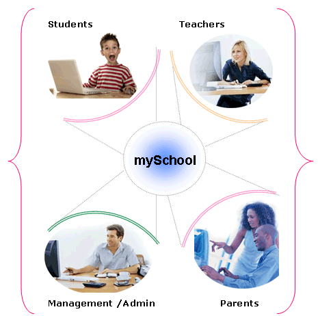 Online School Software to Make Administration Easy