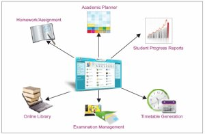 Automated School Software Essential for Effective