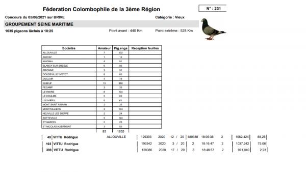 Résultat Brive Sous Groupement Seine Maritimes sur 1635 pigeons