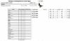 Résultat Brive Fédéral sur 3028 pigeons