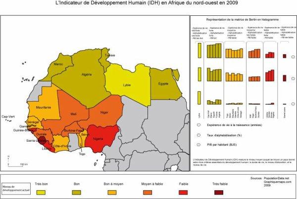 IDH du nord ouest de l'Afrique en 2009