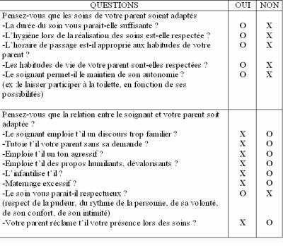 Grille d 39 valuation permettant la famille de d pister la - Grille d evaluation des competences infirmieres ...