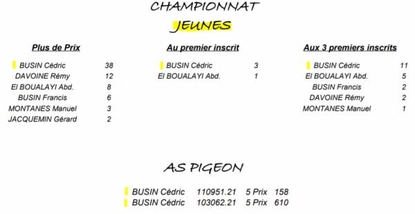 Résultats Championnats locaux. (Caudry).