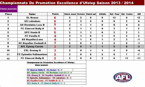 Classement et résultats de Promotion Excellence Ufolep du 22/09/13