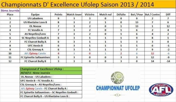 Classement et résultats d'Excellence Ufolep du 29/09/13