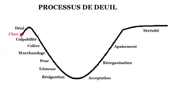 Deuil !