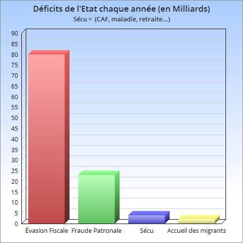 EDIT : La source sur l'évasion fiscale : http://www.economie.gouv.fr/…/evasion-fiscale-chiffres-fran…