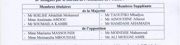 DÉCRET de rectification de la liste des Membres de la Commission Électorale Nationale Indépendante (CENI).