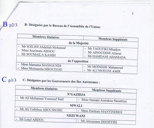 CENI : Abrogation et remplacement des décrets N° 14-121/PR du 25 juillet 2014 et N° 131/PR du 18 août 2014.