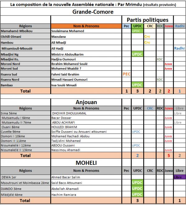 Comores : Composition de la nouvelle Assemblée nationale : Par Mrimdu (résultats provisoire)