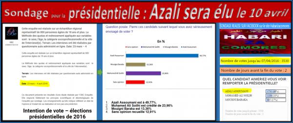 Comores-élection J-2 : Deux sondages en ligne placent Azali très loin devant Mamadou