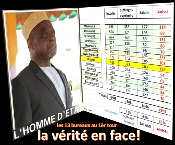Le candidat Mamadou regarde la Vérité en face