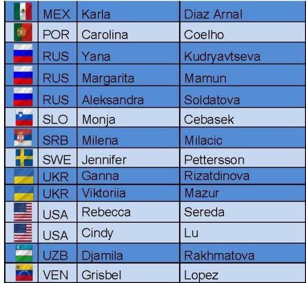 Coupe du Monde Corbeil-Essonnes - liste des participantes
