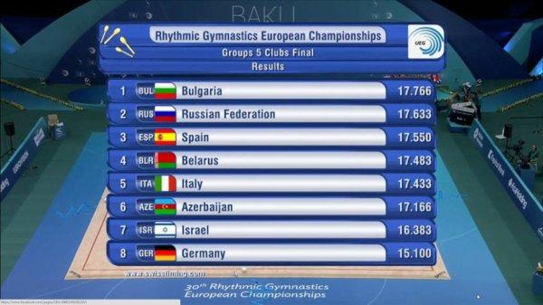 Championnat d'Europe 2014 à Baku - 3