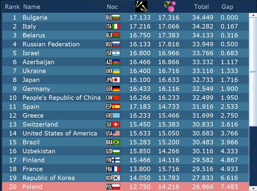 Championnat du Monde 2014 Izmir : Jour 6
