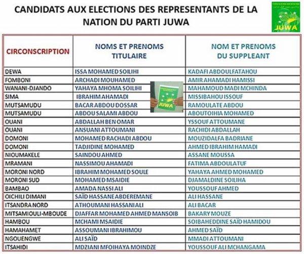 COMORES /PARTI JUWA : CANDIDATS  AUX ELECTIONS DES REPRESENTANTS DE LA NATION