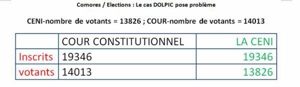Comores – Elections / SIMA en danger ! : Le cas DOLPIC pose problème.