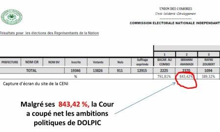 Comores /Elections : Le cas DOLPIC n'est pas anodin