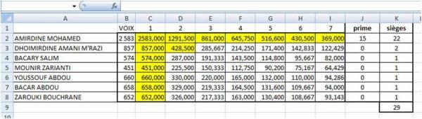 COMORES / Municipales : A vos calculettes !