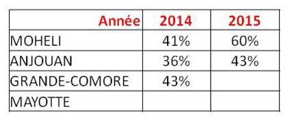 MOHELI / BACCALAUREAT  2015 : Une très belle cuvée avec  un taux de réussite de 60%