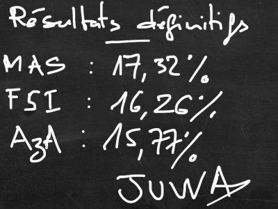 Comores / Elections : Les résultats selon JUWA