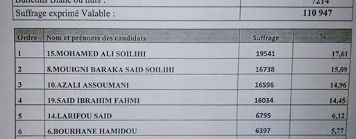 Elections /Comores : FAHAMI éliminé