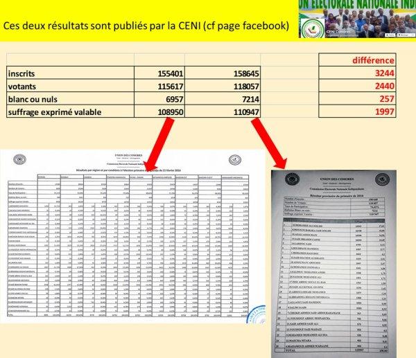 Eléctions aux COMORES : Les chiffres de la CENI donnent le tournis