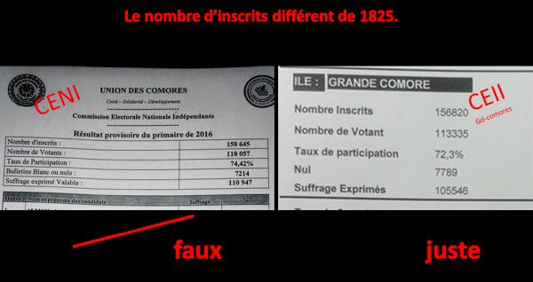 Comores : Au moins 1825 fausses cartes !