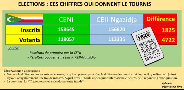 Eléctions / Comores : Fraude massive avérée