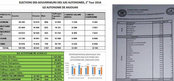 COMORES : La CEII- Anjouan ignore 1294 inscrits