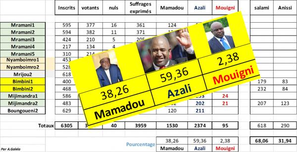 Comores présidentielles / résultats officieux des 13 bureaux