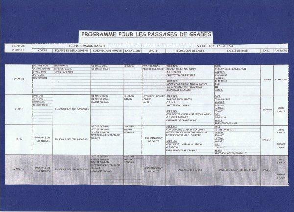 PROGRAMME DES PASSAGES DE GRADES