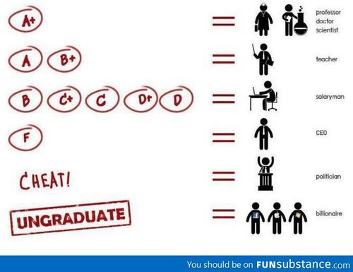 Pas besoin d'être fort a l'école pour réussir dans la vie !